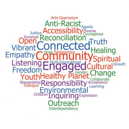 Word cloud of what the church means to people. Words are: Anti-Oppression, Anti-Racist, Accessibility, Agents, Diverse, Courageous, Reconciliation, Justice, Involved, Open, Vibrant, Connected, Truth, Healing, Empathy, Hop, Partnerships, Community, Spiritual, Listening, Multi-Generational, Growth, Freedom, Engaged, Cultural, Youth, Healthy Planet, Gender, Change, Stewardship, Dialogue, Responsibility, Collaborate, Acceptance, Learning, Environmental, Children, Inquiring, Expression, Outreach, Interdependence